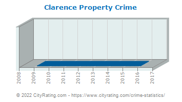 Clarence Property Crime