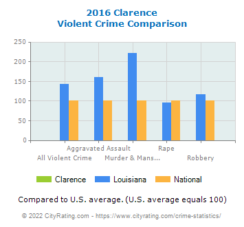 Clarence Violent Crime vs. State and National Comparison