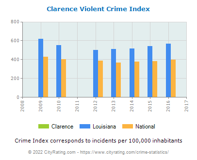 Clarence Violent Crime vs. State and National Per Capita
