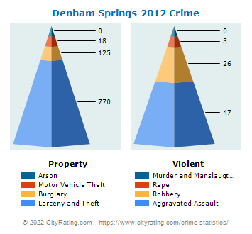 Denham Springs Crime 2012