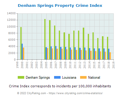 Denham Springs Property Crime vs. State and National Per Capita