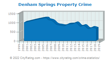 Denham Springs Property Crime