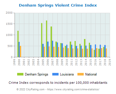 Denham Springs Violent Crime vs. State and National Per Capita