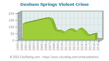 Denham Springs Violent Crime