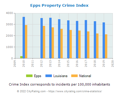 Epps Property Crime vs. State and National Per Capita
