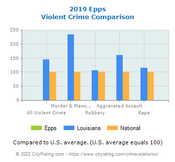 Epps Violent Crime vs. State and National Comparison