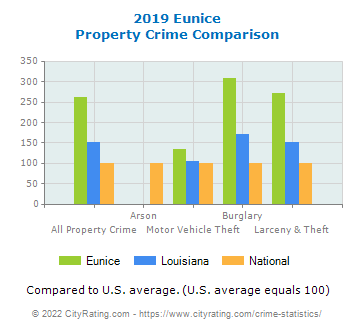 Eunice Property Crime vs. State and National Comparison