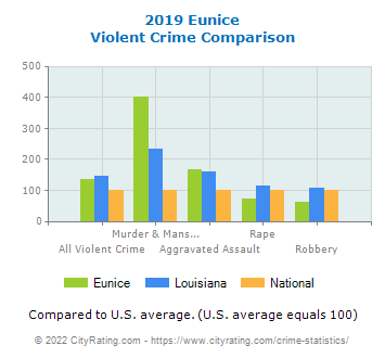Eunice Violent Crime vs. State and National Comparison
