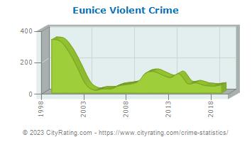 Eunice Crime Statistics Louisiana La