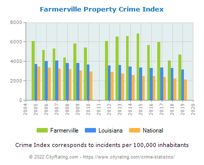 Farmerville Property Crime vs. State and National Per Capita