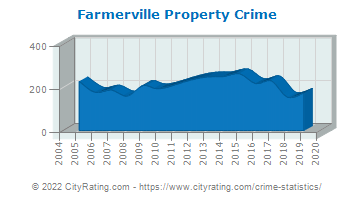 Farmerville Property Crime