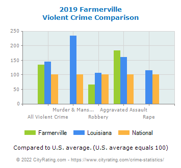 Farmerville Violent Crime vs. State and National Comparison