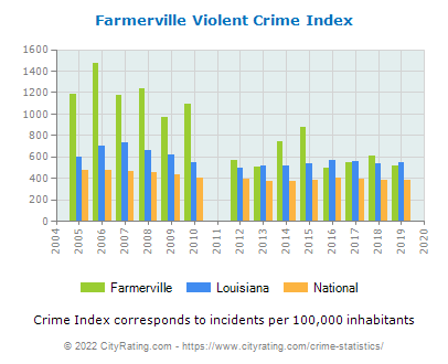 Farmerville Violent Crime vs. State and National Per Capita