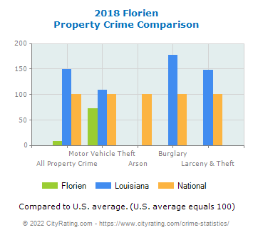Florien Property Crime vs. State and National Comparison
