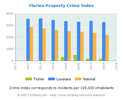 Florien Property Crime vs. State and National Per Capita