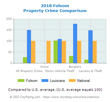 Folsom Property Crime vs. State and National Comparison
