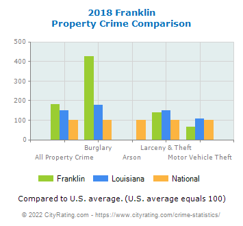 Franklin Property Crime vs. State and National Comparison