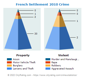 French Settlement Crime 2010