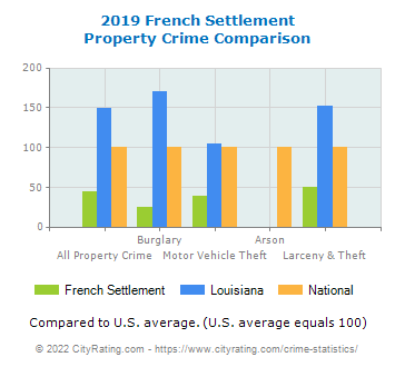 French Settlement Property Crime vs. State and National Comparison