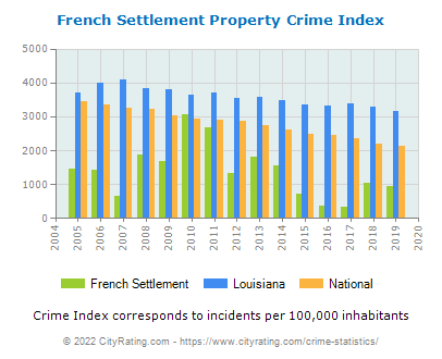 French Settlement Property Crime vs. State and National Per Capita