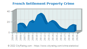 French Settlement Property Crime