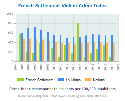 French Settlement Violent Crime vs. State and National Per Capita