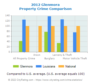 Glenmora Property Crime vs. State and National Comparison