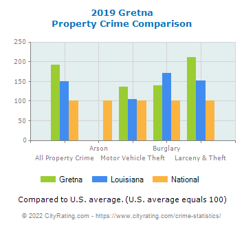 Gretna Property Crime vs. State and National Comparison