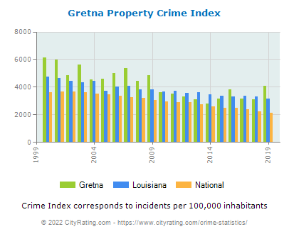 Gretna Property Crime vs. State and National Per Capita