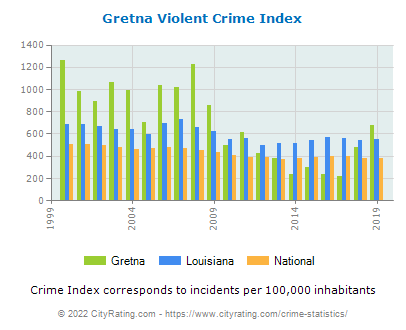 Gretna Violent Crime vs. State and National Per Capita