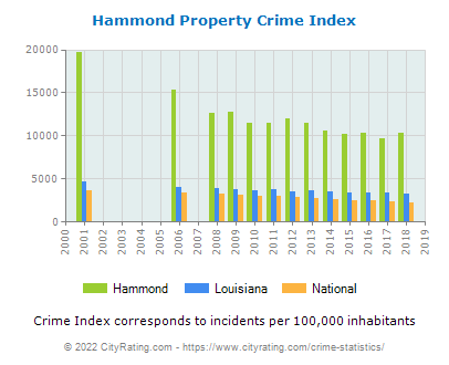 Hammond Property Crime vs. State and National Per Capita
