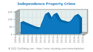Independence Property Crime