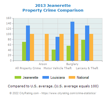 Jeanerette Property Crime vs. State and National Comparison