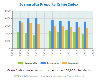 Jeanerette Property Crime vs. State and National Per Capita