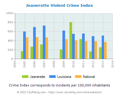 Jeanerette Violent Crime vs. State and National Per Capita