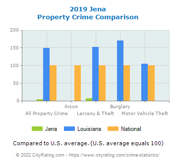 Jena Property Crime vs. State and National Comparison