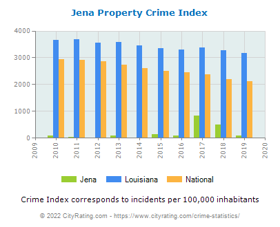 Jena Property Crime vs. State and National Per Capita