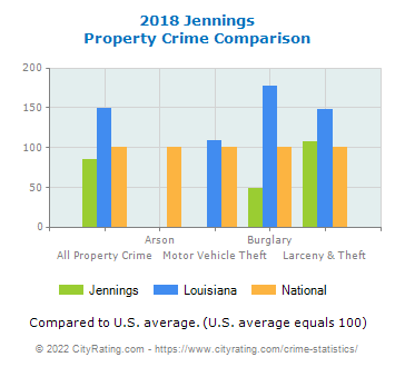 Jennings Property Crime vs. State and National Comparison