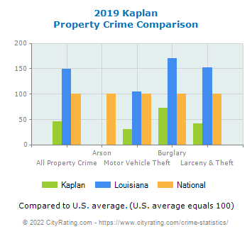 Kaplan Property Crime vs. State and National Comparison