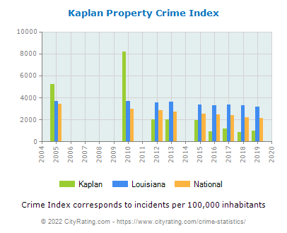 Kaplan Property Crime vs. State and National Per Capita