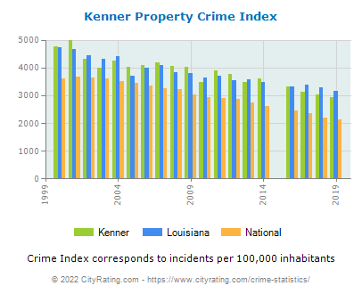 Kenner Property Crime vs. State and National Per Capita