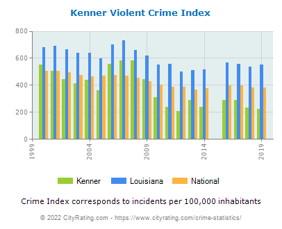 Kenner Violent Crime vs. State and National Per Capita