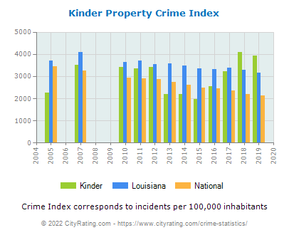 Kinder Property Crime vs. State and National Per Capita