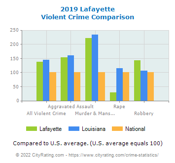 Lafayette Violent Crime vs. State and National Comparison