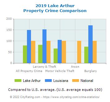 Lake Arthur Property Crime vs. State and National Comparison