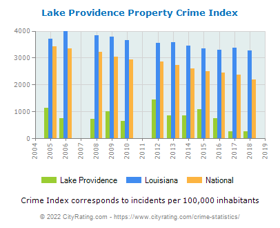 Lake Providence Property Crime vs. State and National Per Capita
