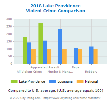 Lake Providence Violent Crime vs. State and National Comparison