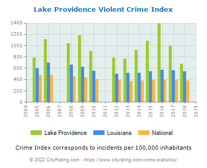 Lake Providence Violent Crime vs. State and National Per Capita