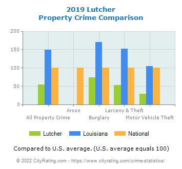 Lutcher Property Crime vs. State and National Comparison