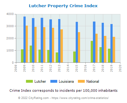 Lutcher Property Crime vs. State and National Per Capita